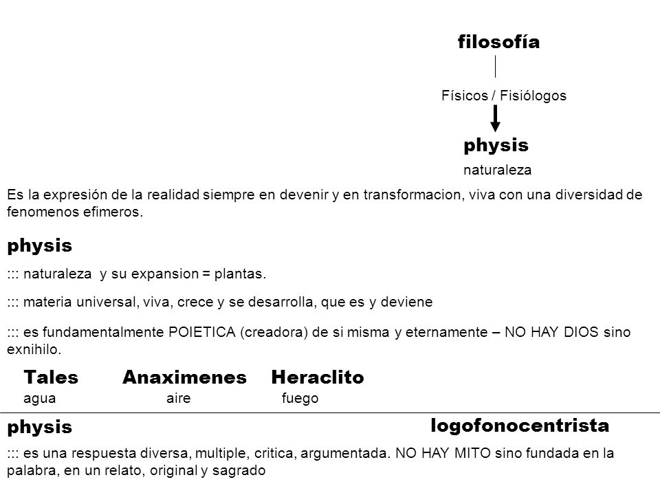 filosofía physis physis Tales Anaximenes Heraclito physis