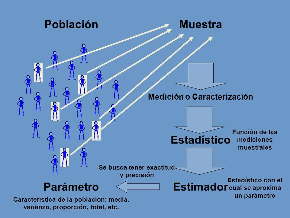 Población Muestra Estadístico Parámetro Estimador