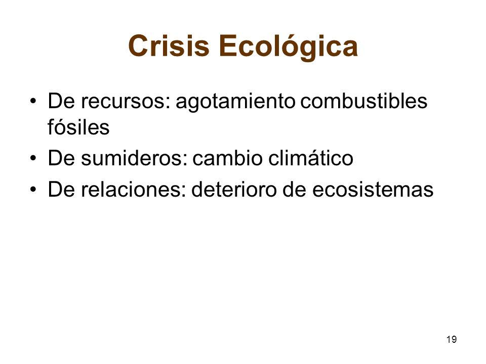 Crisis Ecológica De recursos: agotamiento combustibles fósiles