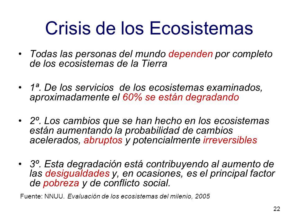 Crisis de los Ecosistemas