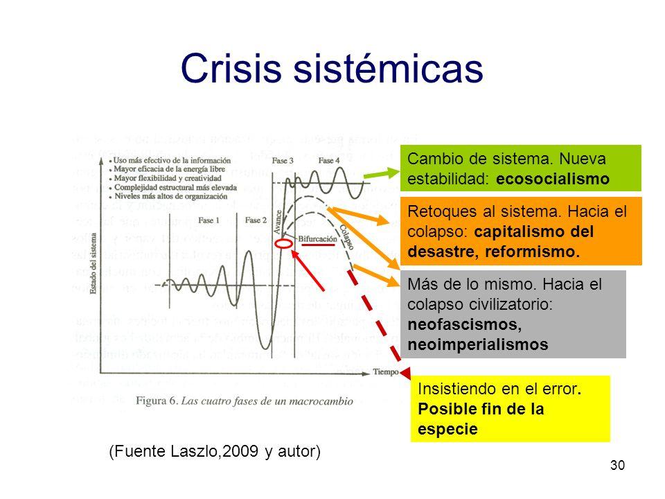 Crisis sistémicas Cambio de sistema. Nueva estabilidad: ecosocialismo