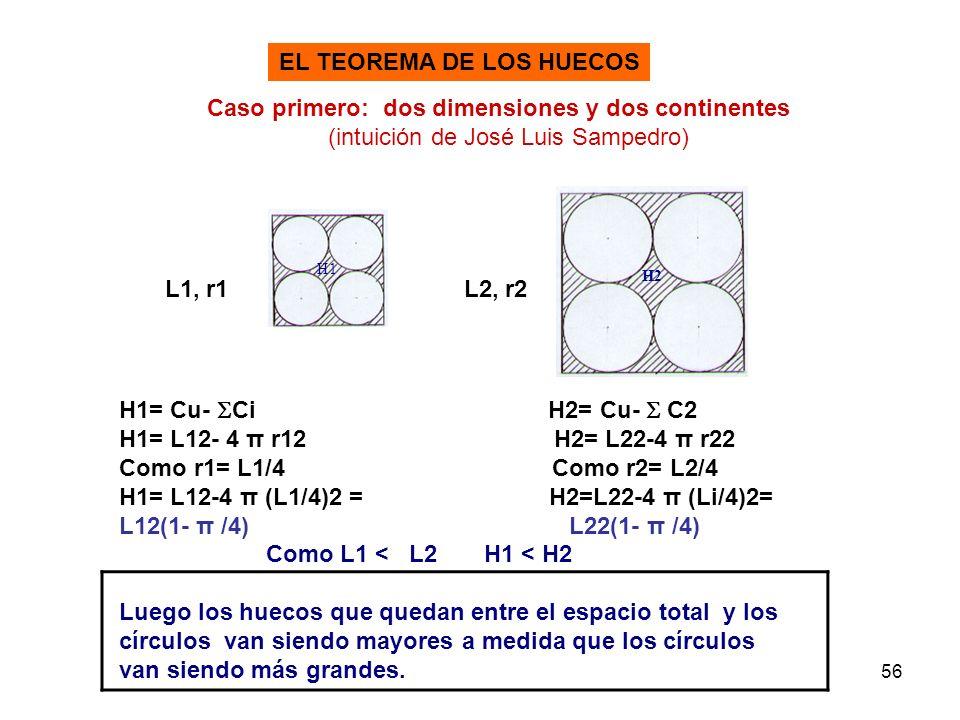 EL TEOREMA DE LOS HUECOS