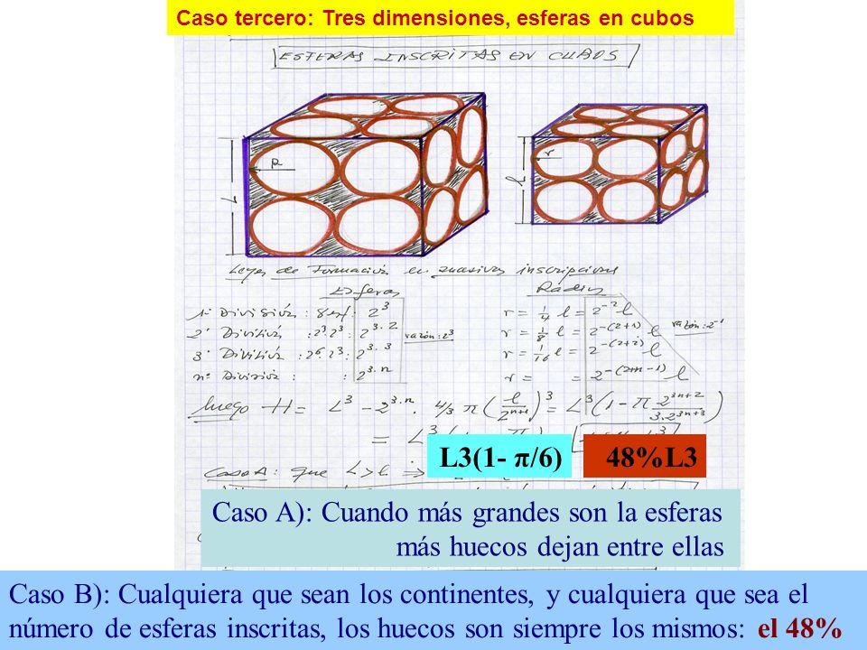 Caso A): Cuando más grandes son la esferas