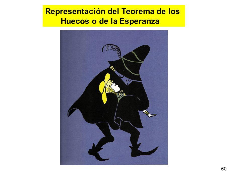 Representación del Teorema de los