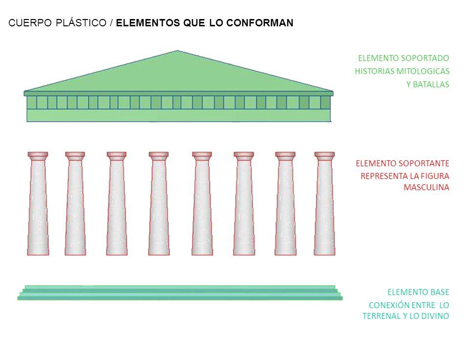 CUERPO PLÁSTICO / ELEMENTOS QUE LO CONFORMAN