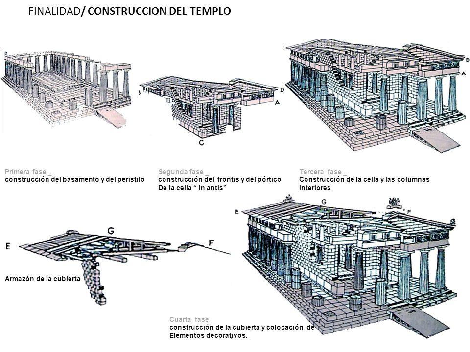 FINALIDAD/ CONSTRUCCION DEL TEMPLO