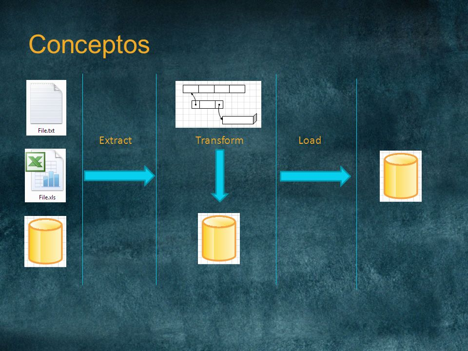 Conceptos Extract Transform Load