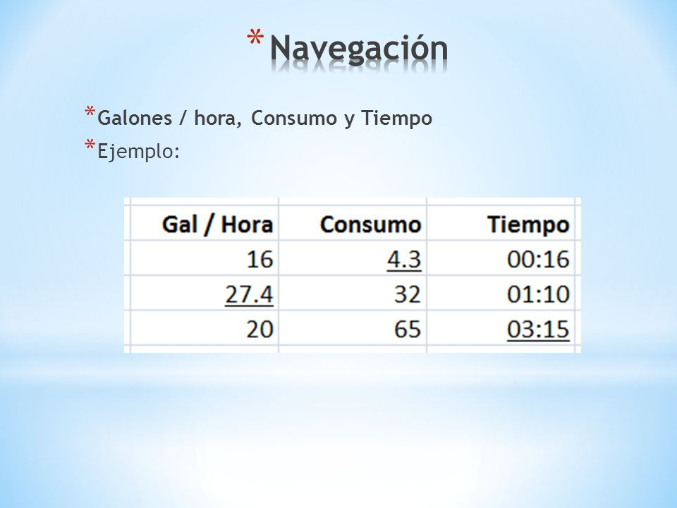 Navegación Galones / hora, Consumo y Tiempo Ejemplo: