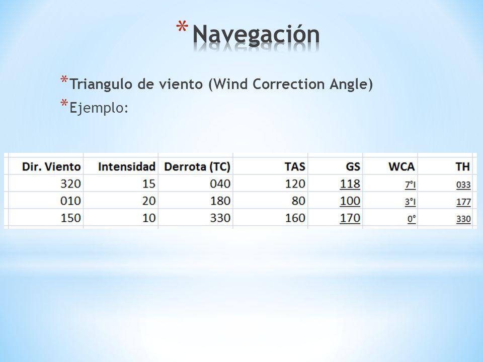 Navegación Triangulo de viento (Wind Correction Angle) Ejemplo: