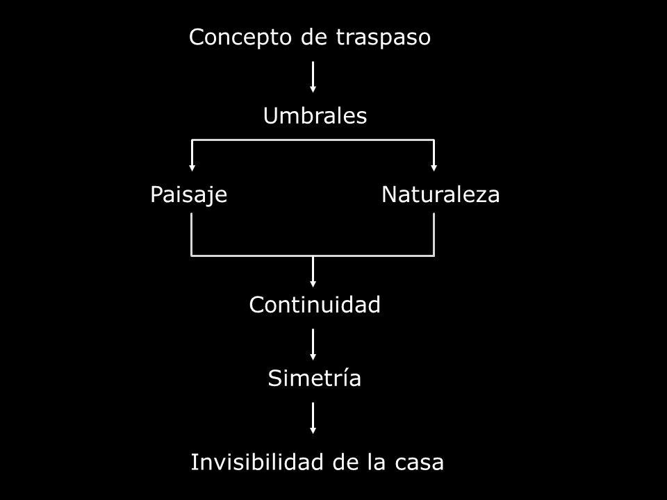 Invisibilidad de la casa