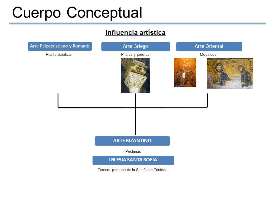 Cuerpo Conceptual Influencia artística Planta Basilical