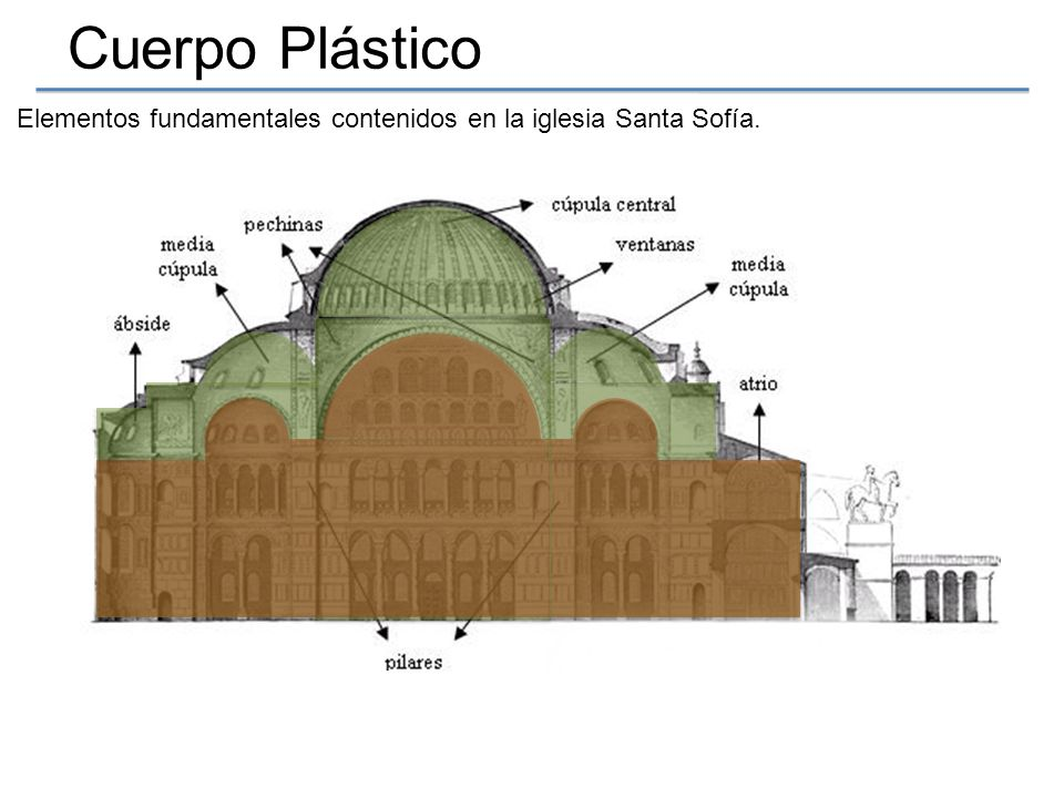 Elementos fundamentales contenidos en la iglesia Santa Sofía.