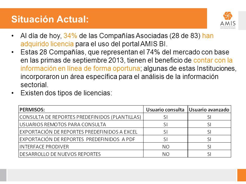 Situación Actual: Al día de hoy, 34% de las Compañías Asociadas (28 de 83) han adquirido licencia para el uso del portal AMIS BI.