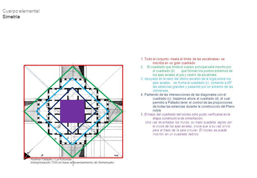 Cuerpo elemental Simetría