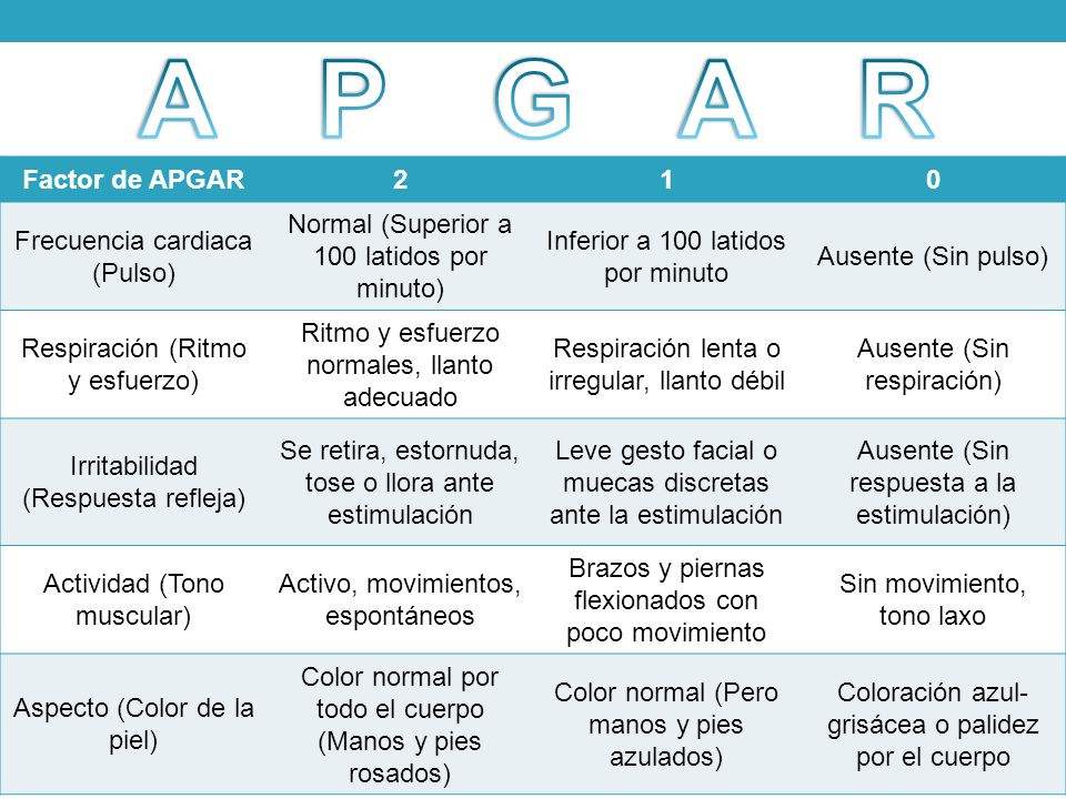 APGAR Factor de APGAR 2 1 Frecuencia cardiaca (Pulso)