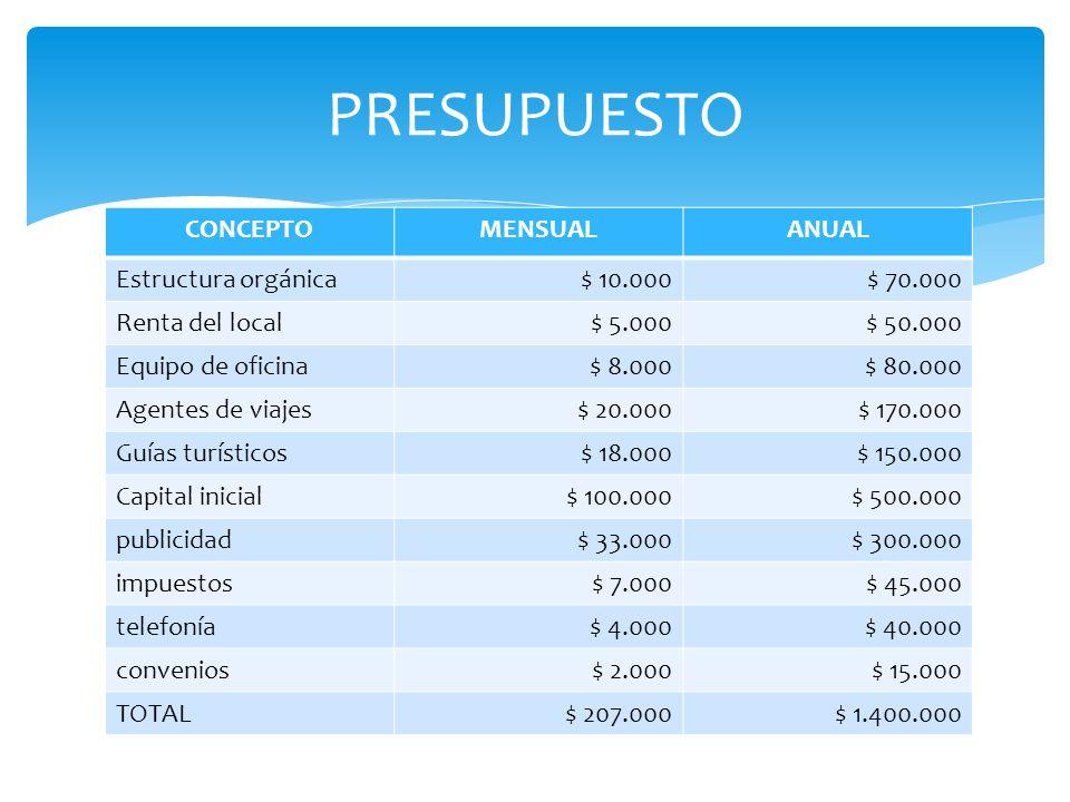 PRESUPUESTO CONCEPTO MENSUAL ANUAL Estructura orgánica $ 10.000