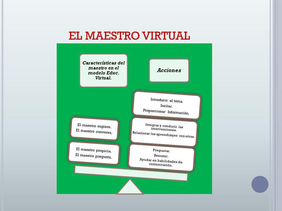 Características del maestro en el modelo Educ. Virtual.