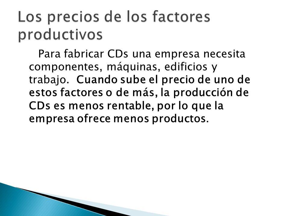 Los precios de los factores productivos