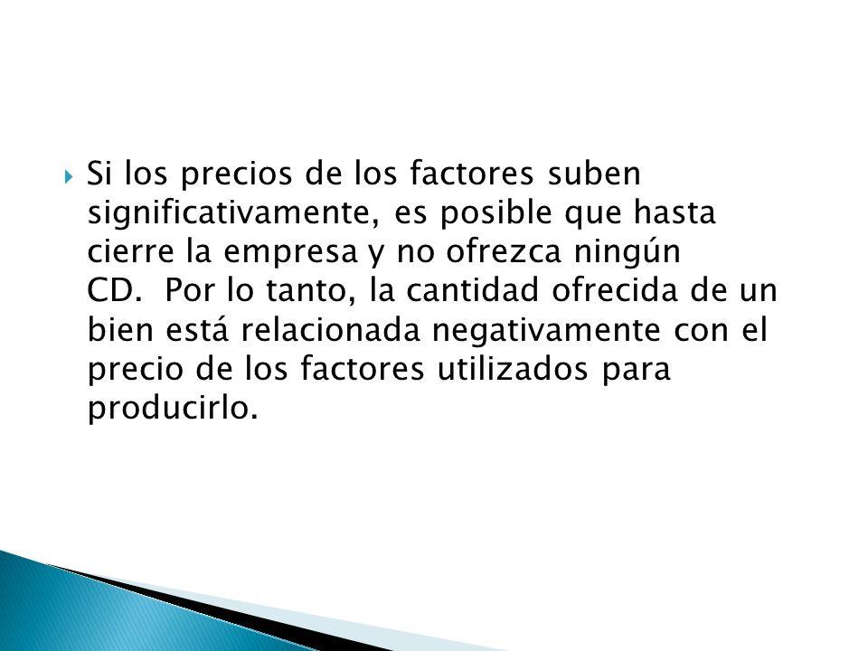 Si los precios de los factores suben significativamente, es posible que hasta cierre la empresa y no ofrezca ningún CD. Por lo tanto, la cantidad ofrecida de un bien está relacionada negativamente con el precio de los factores utilizados para producirlo.