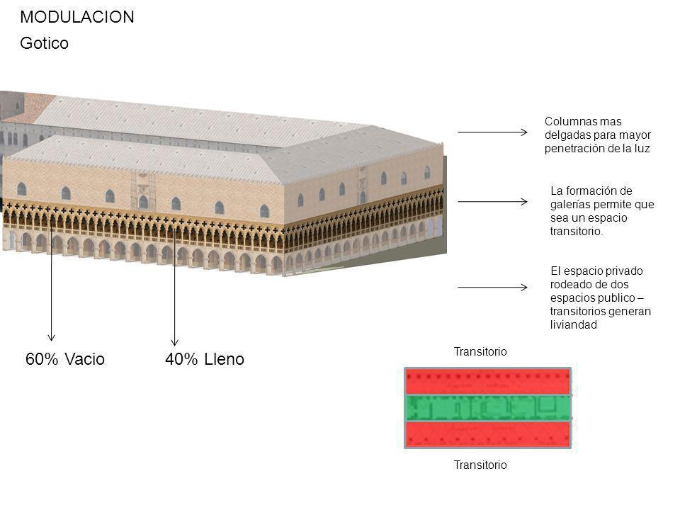 MODULACION Gotico 60% Vacio 40% Lleno