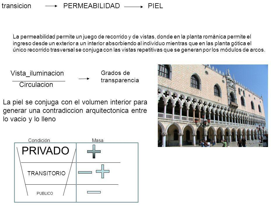 PRIVADO transicion PERMEABILIDAD PIEL Vista_iluminacion Circulacion