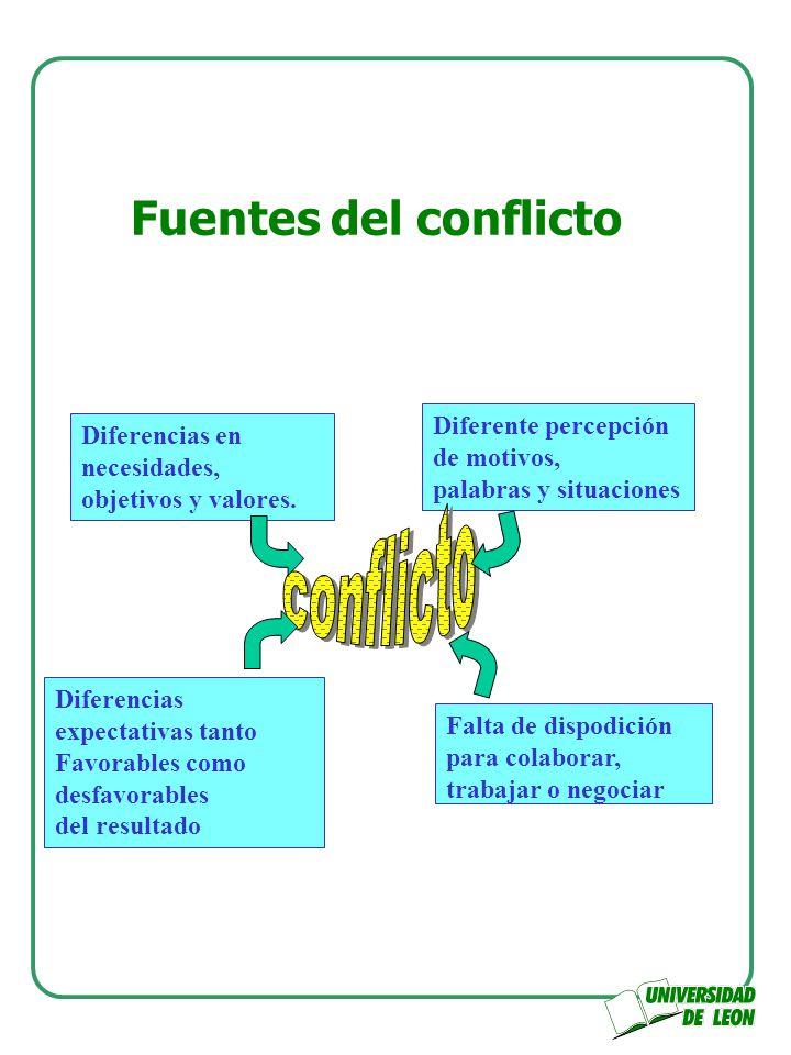 conflicto Fuentes del conflicto Diferente percepción de motivos,