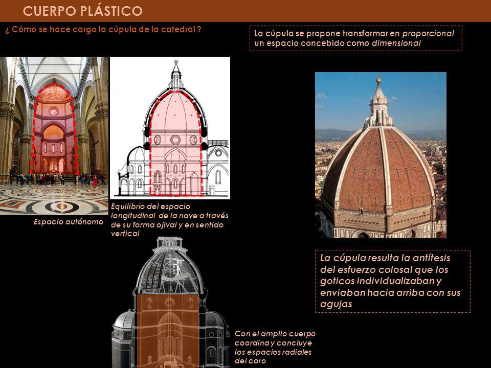 CUERPO PLÁSTICO ¿ Cómo se hace cargo la cúpula de la catedral