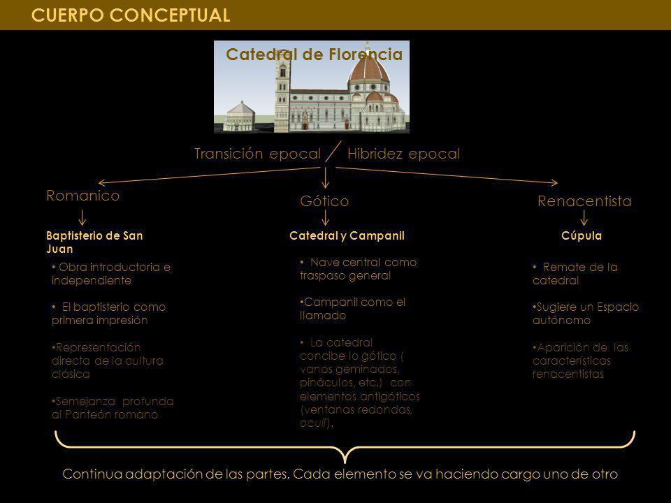 CUERPO CONCEPTUAL Catedral de Florencia Transición epocal