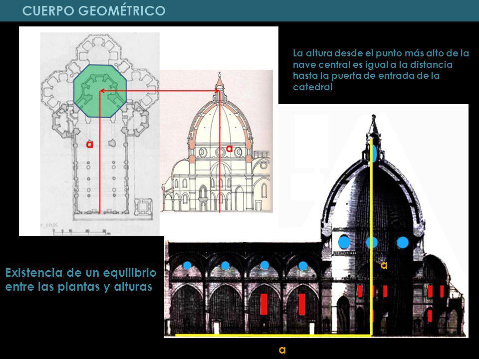 CUERPO GEOMÉTRICO La altura desde el punto más alto de la nave central es igual a la distancia hasta la puerta de entrada de la catedral.
