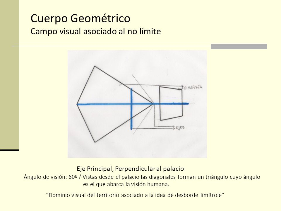 Cuerpo Geométrico Campo visual asociado al no límite