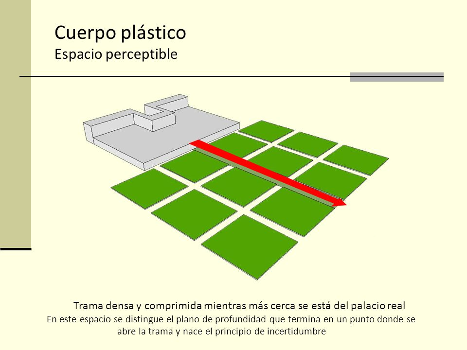 Cuerpo plástico Espacio perceptible