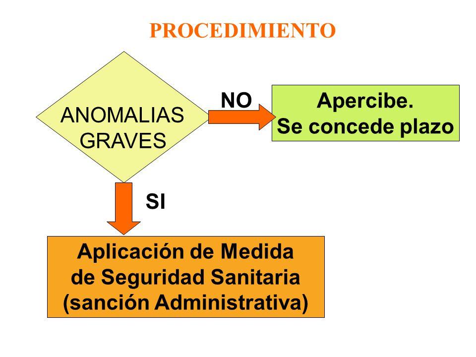 de Seguridad Sanitaria (sanción Administrativa)