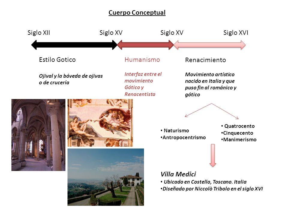 Cuerpo Conceptual Siglo XII Siglo XV Siglo XV Siglo XVI Estilo Gotico