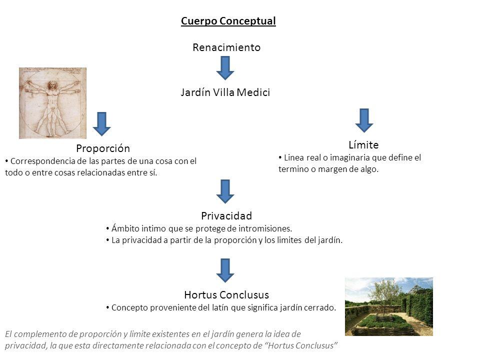 Cuerpo Conceptual Renacimiento Jardín Villa Medici Límite Proporción