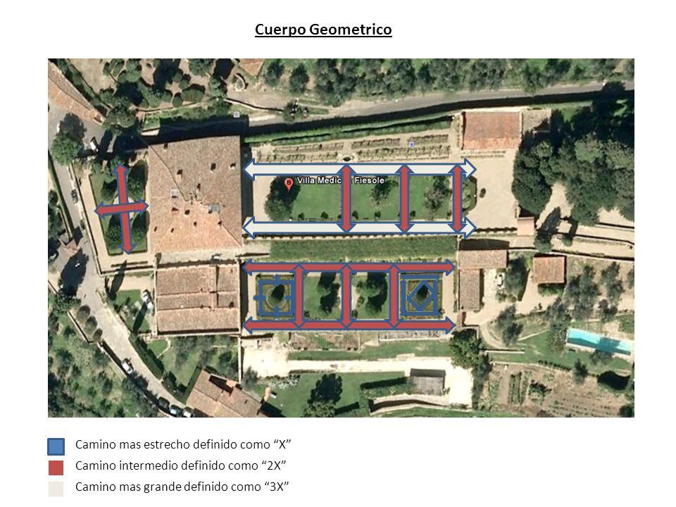 Cuerpo Geometrico Camino mas estrecho definido como X