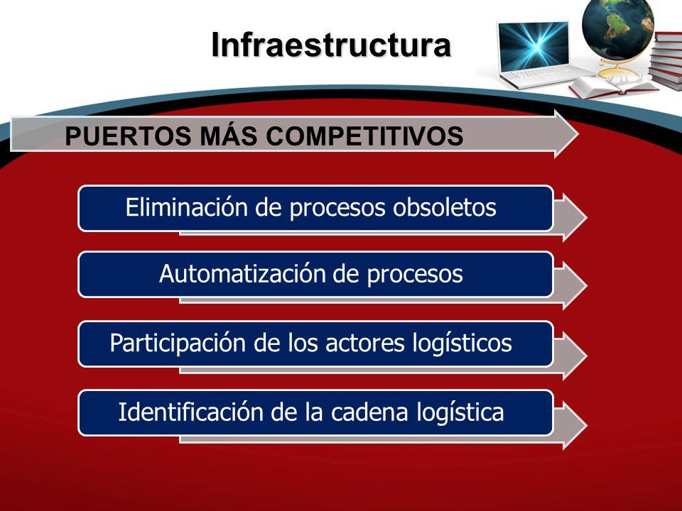 Infraestructura PUERTOS MÁS COMPETITIVOS