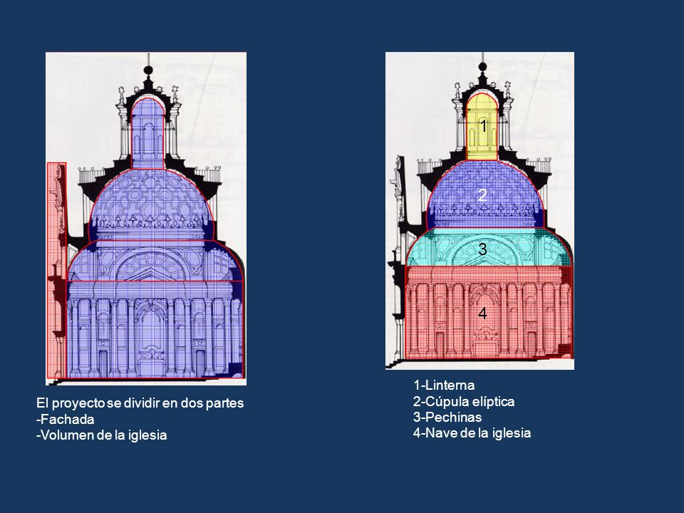1 2 3 4 1-Linterna 2-Cúpula elíptica 3-Pechinas
