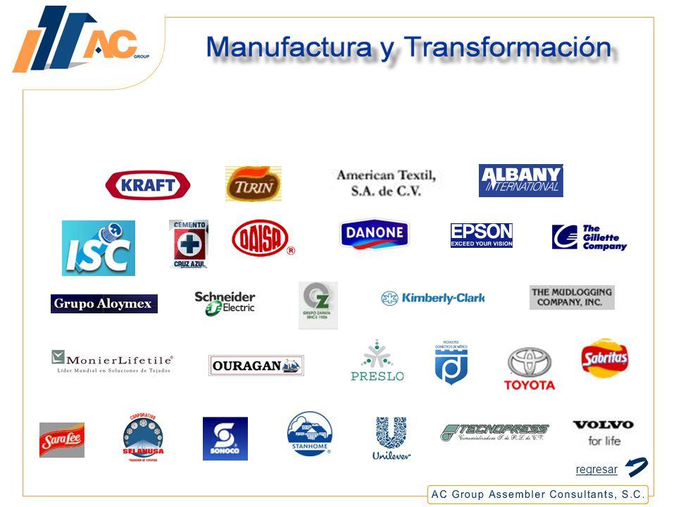 Manufactura y Transformación