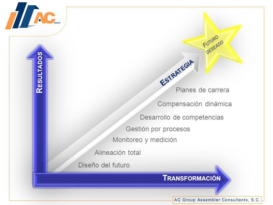 Resultados Estrategia Transformación Planes de carrera