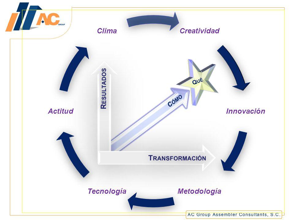 Creatividad Innovación Metodología Tecnología Actitud Clima