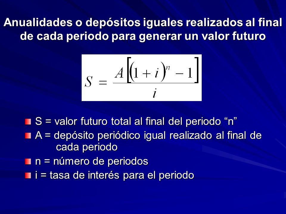 Anualidades o depósitos iguales realizados al final de cada periodo para generar un valor futuro