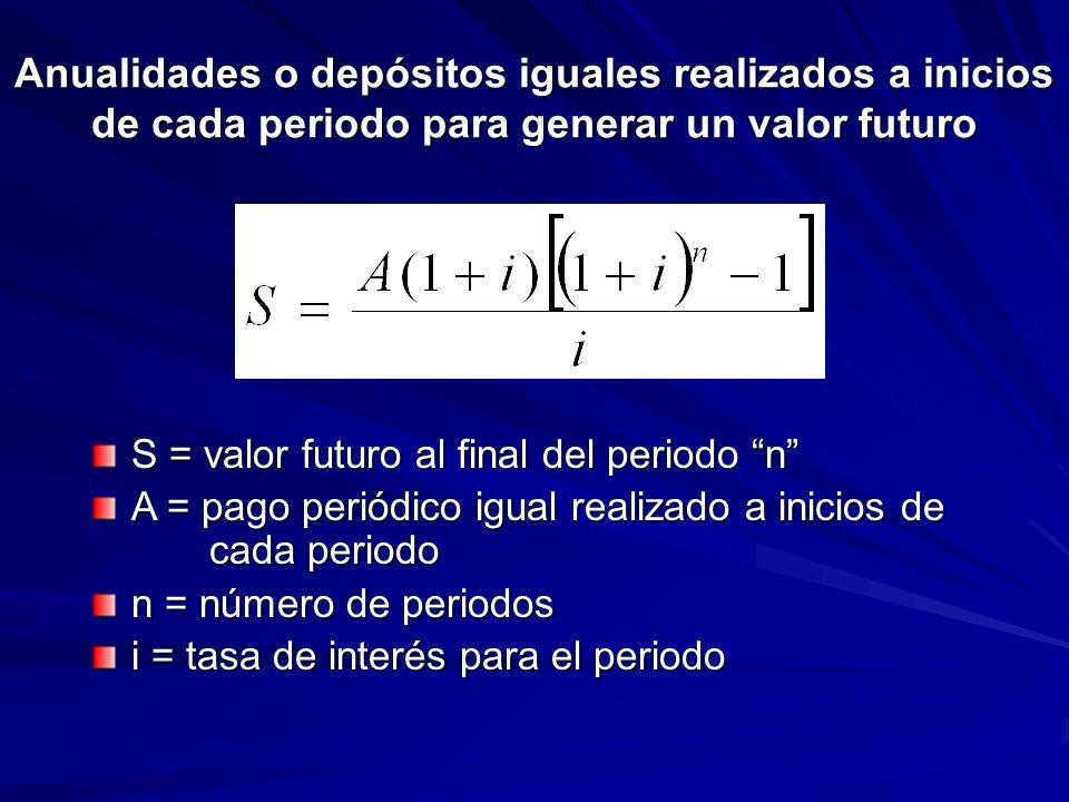 Anualidades o depósitos iguales realizados a inicios de cada periodo para generar un valor futuro