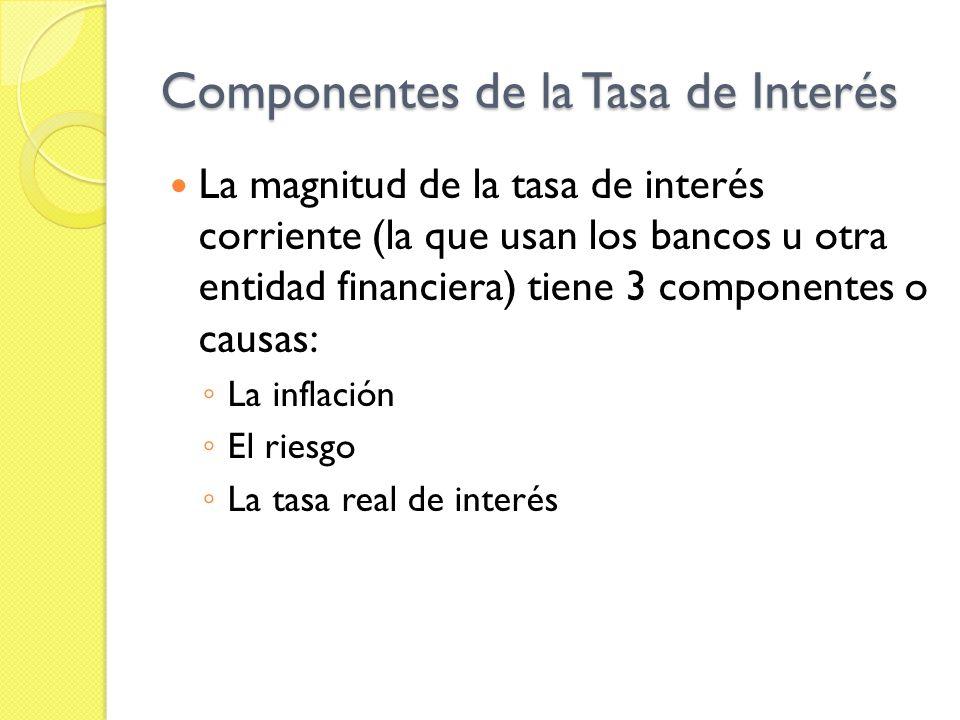 Componentes de la Tasa de Interés