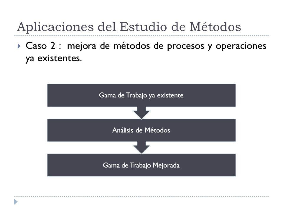 Aplicaciones del Estudio de Métodos