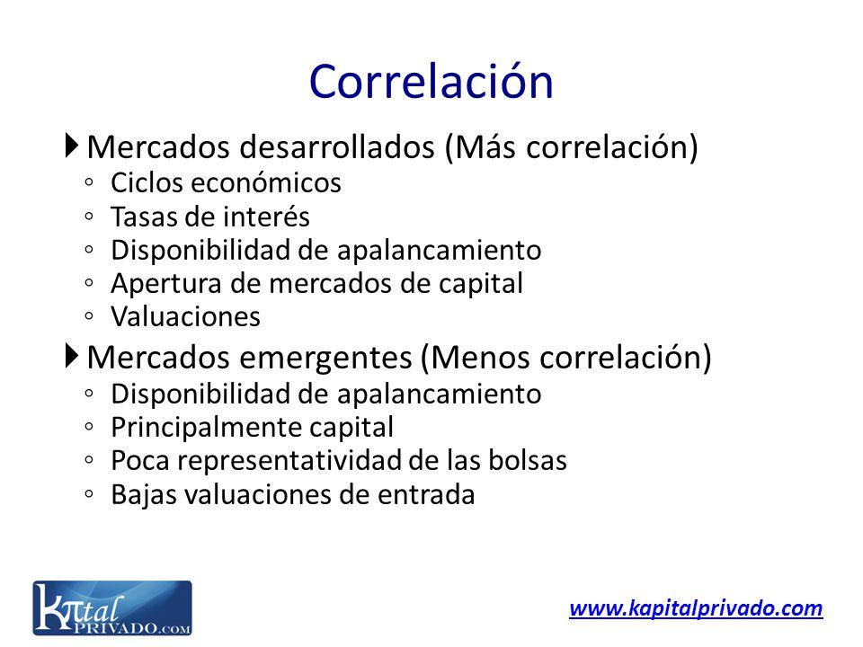 Correlación Mercados desarrollados (Más correlación)