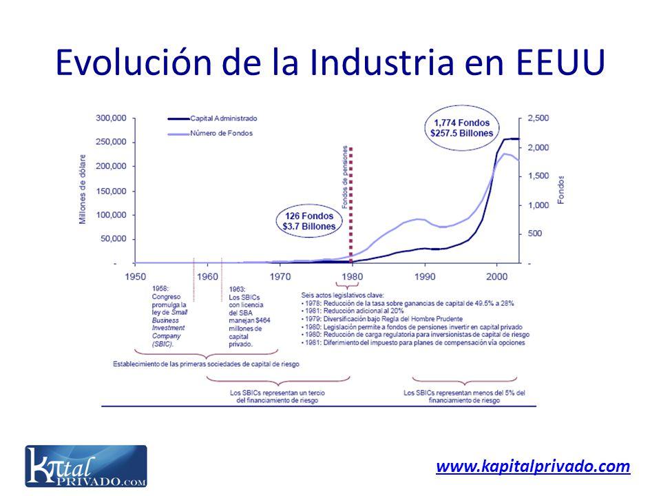 Evolución de la Industria en EEUU