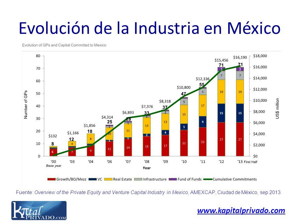 Evolución de la Industria en México