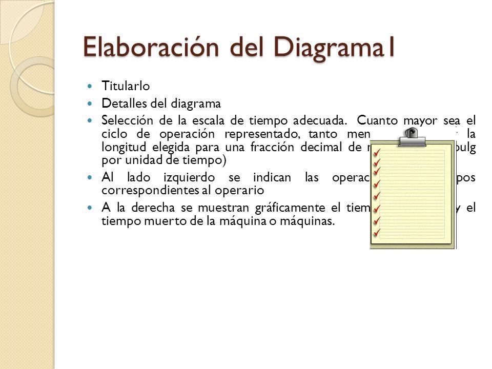 Elaboración del Diagrama1