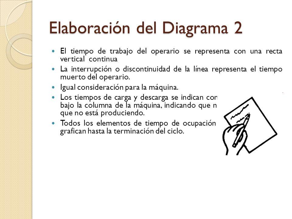 Elaboración del Diagrama 2