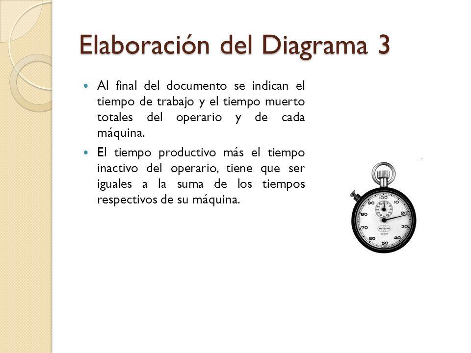 Elaboración del Diagrama 3